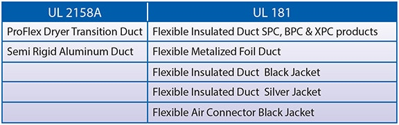 UL listed ducts